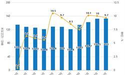 2019年1月<em>中国</em><em>天然气</em>行业市场分析:当月产量超150亿立方米,进口量创历史新高