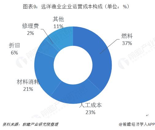 图表9:远洋渔业企业运营成本构成(单位:%)