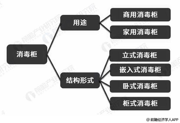 消毒柜行业分类情况