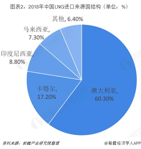 图表2:2018年中国LNG进口来源国结构(单位:%)