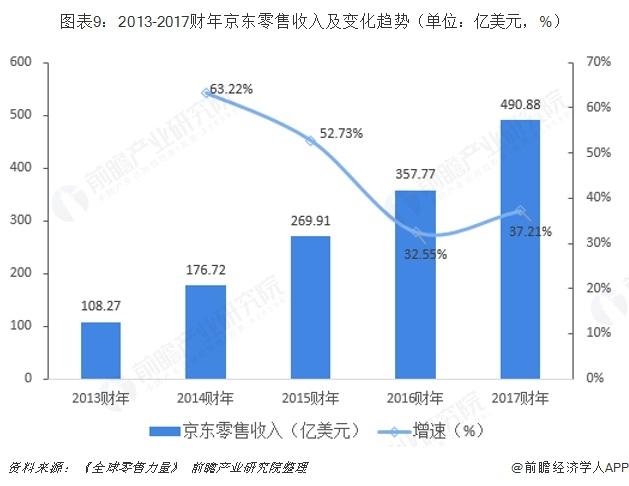 图表9:2013-2017财年京东零售收入及变化趋势(单位:亿美元,%)