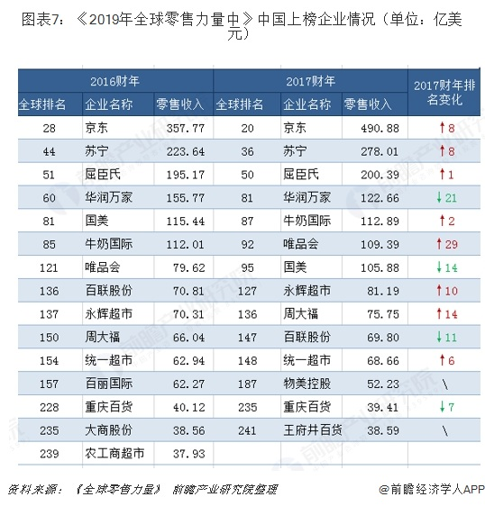 图表7:《2019年全球零售力量中》中国上榜企业情况(单位:亿美元)