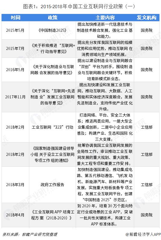 图表1:2015-2018年中国工业互联网行业政策(一)