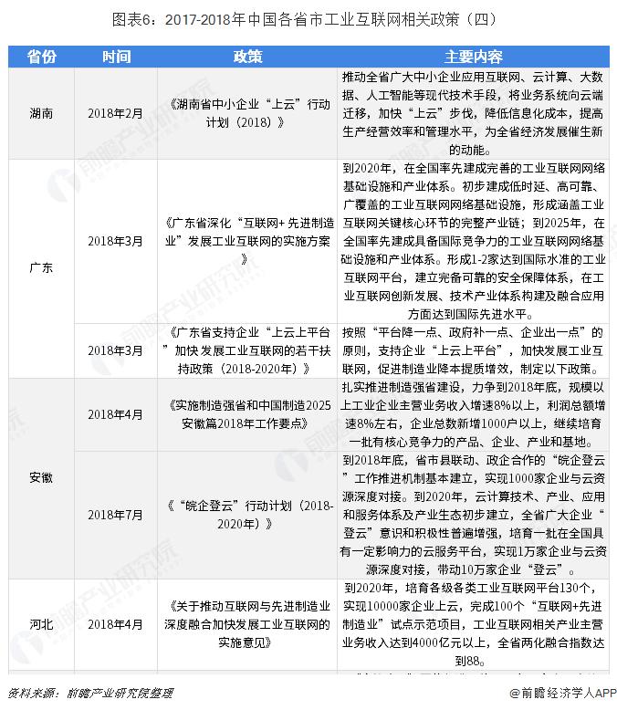 图表6:2017-2018年中国各省市工业互联网相关政策(四)