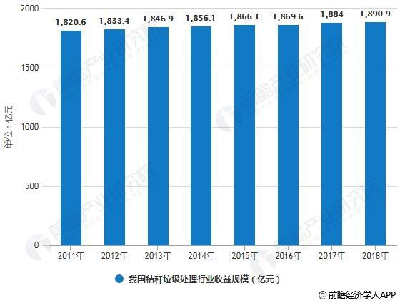2011-2018年我国秸秆垃圾处理行业收益规模统计情况及预测
