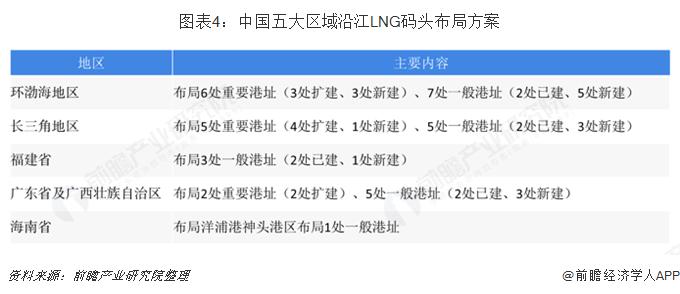 图表4:中国五大区域沿江LNG码头布局方案