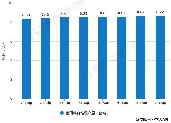 2011-2018年我国秸秆垃圾产量统计情况及预测