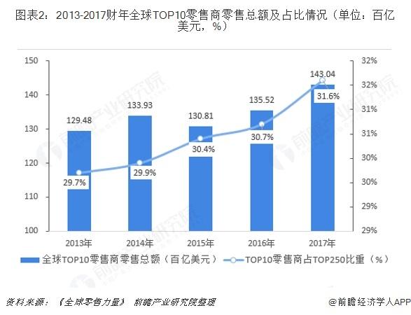 图表2:2013-2017财年全球TOP10零售商零售总额及占比情况(单位:百亿美元,%)
