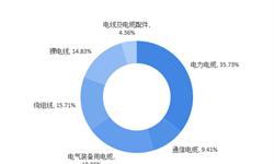 2018年电线电缆行业细分市场现状与发展前景分析 <em>电力电缆</em>比重超三成【组图】