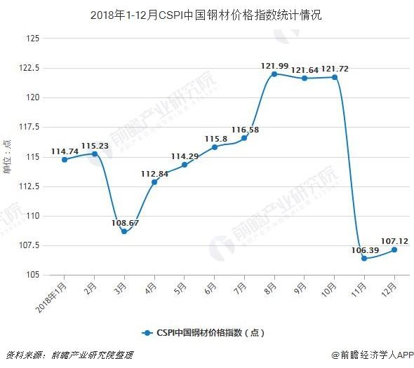 2018年1-12月CSPI中国钢材价格指数统计情况