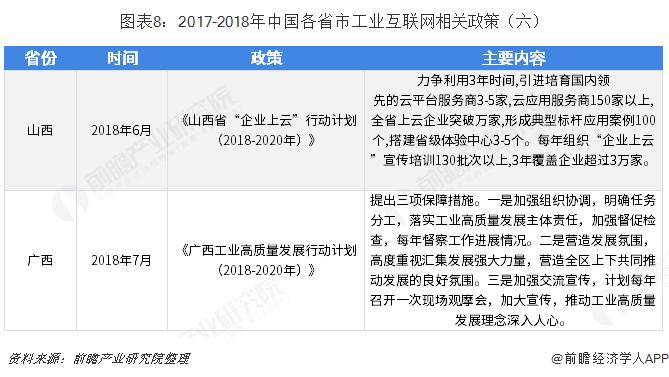 图表8:2017-2018年中国各省市工业互联网相关政策(六)