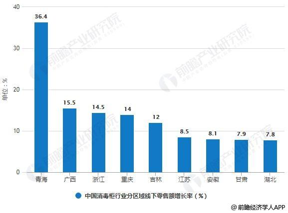 2017年中国消毒柜行业市场分区域线下零售额增长率统计情况