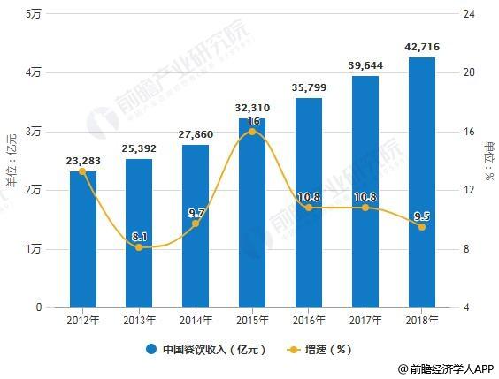 2012-2020年中国餐饮收入统计及增长情况