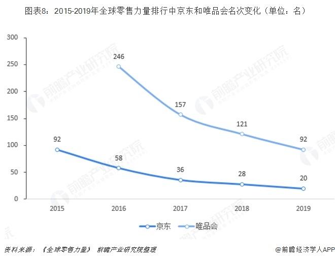 图表8:2015-2019年全球零售力量排行中京东和唯品会名次变化(单位:名)