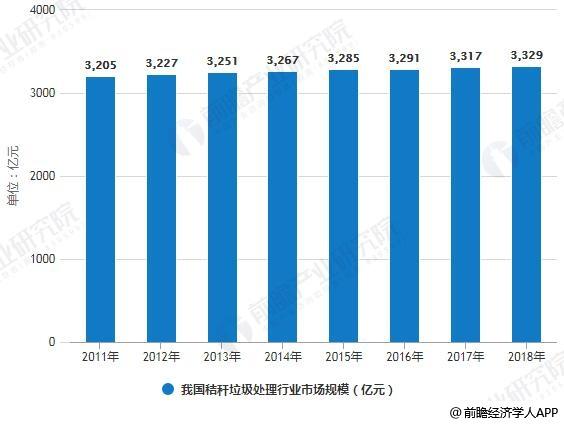 2011-2018年我国秸秆垃圾处理行业市场规模统计情况及预测