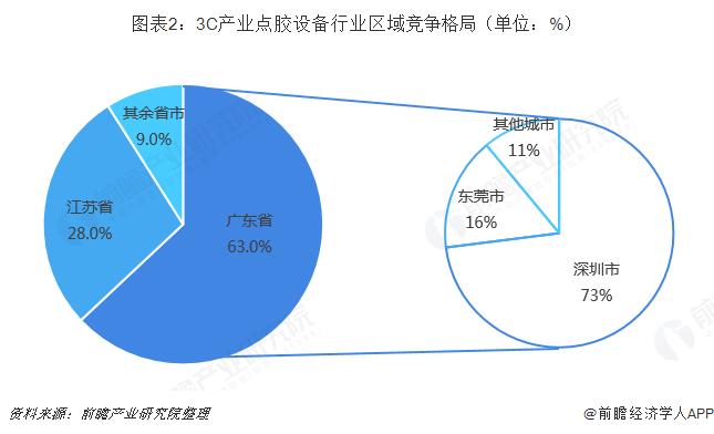 图表2:3C产业点胶设备行业区域竞争格局(单位:%)
