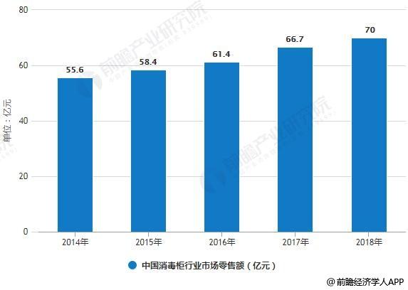 2014-2018年中国消毒柜行业市场零售额统计情况及预测