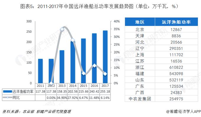 图表5:2011-2017年中国远洋渔船总功率发展趋势图(单位:万千瓦,%)