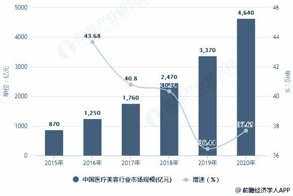 2015-2020年中国医疗美容行业市场规模统计及增长情况预测