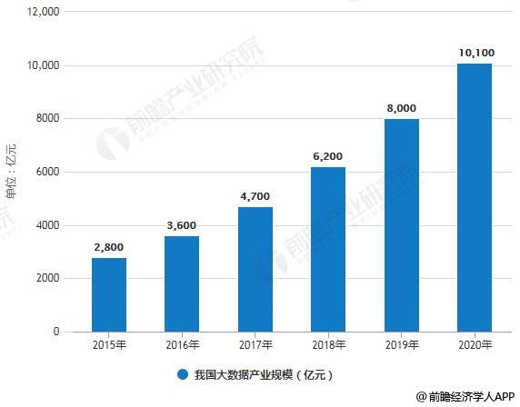 2015-2020年我国大数据产业规模情况及预测