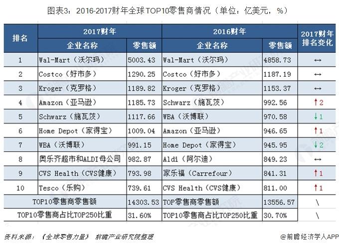图表3:2016-2017财年全球TOP10零售商情况(单位:亿美元,%)