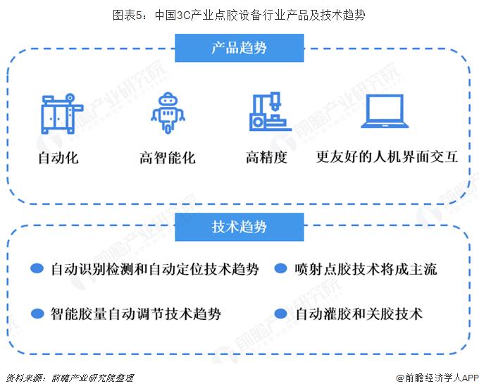 图表5:中国3C产业点胶设备行业产品及技术趋势