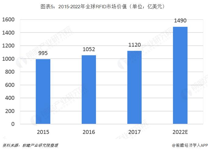 图表5:2015-2022年全球RFID市场价值(单位:亿美元)