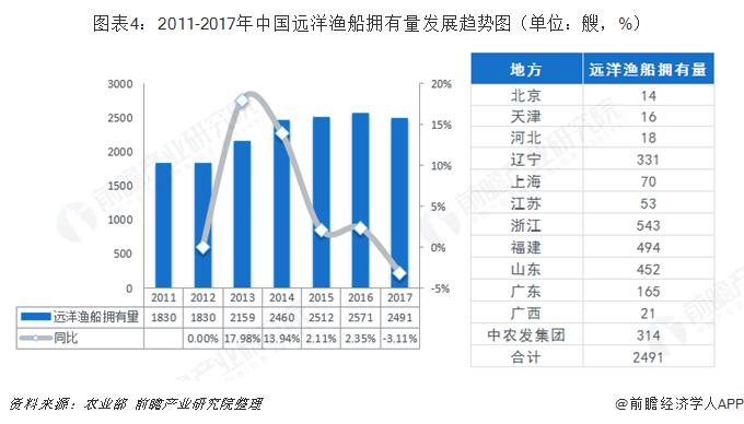图表4:2011-2017年中国远洋渔船拥有量发展趋势图(单位:艘,%)