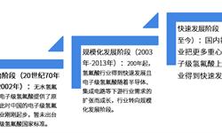 2018年电子级氢氟酸行业发展概况与市场趋势分析 电子级氟化氢逆势而上【组图】