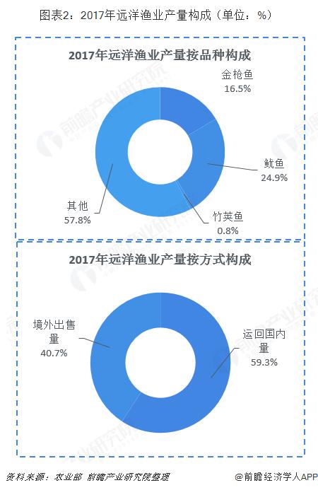 图表2:2017年远洋渔业产量构成(单位:%)