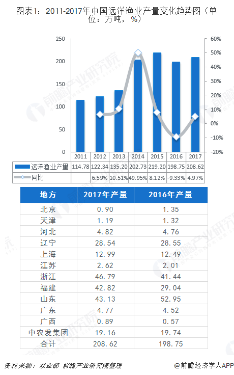 图表1:2011-2017年中国远洋渔业产量变化趋势图(单位:万吨,%)
