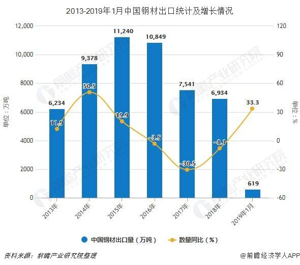 2013-2019年1月中国钢材出口统计及增长情况