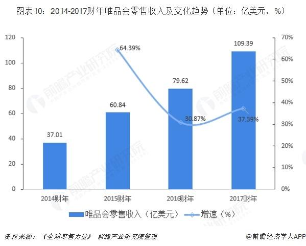 图表10:2014-2017财年唯品会零售收入及变化趋势(单位:亿美元,%)