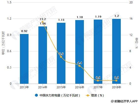 2013-2018年中国水力发电量统计及增长情况