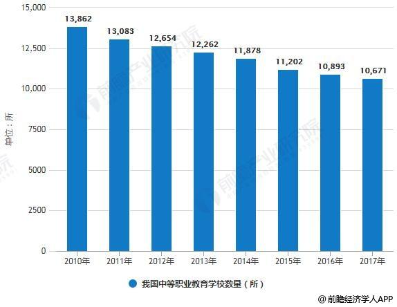 2010-2017年我国中等职业教育学校数量统计情况