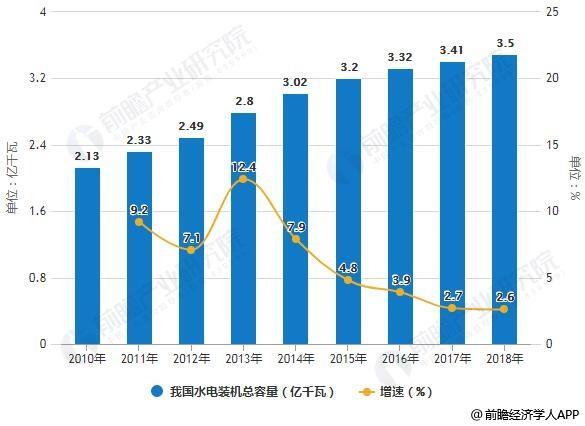 2010-2018年我国水电装机总容量统计及增长情况