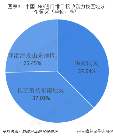 图表3:中国LNG进口港口接收能力按区域分布情况(单位:%)