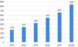 2018年RFID行业市场现状与发展趋势 万亿规模的新零售市场,推动RFID应用发展【组图】