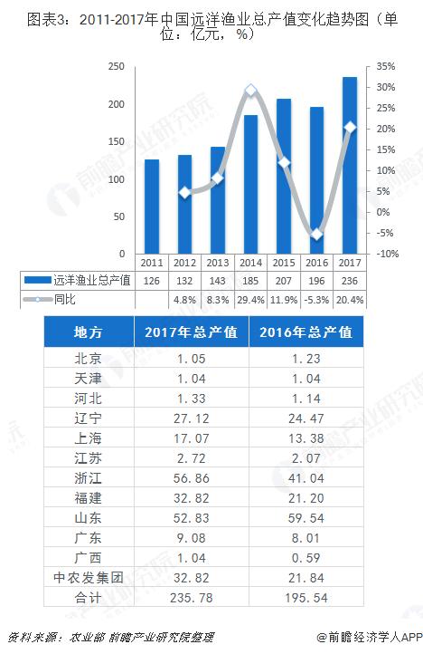 图表3:2011-2017年中国远洋渔业总产值变化趋势图(单位:亿元,%)