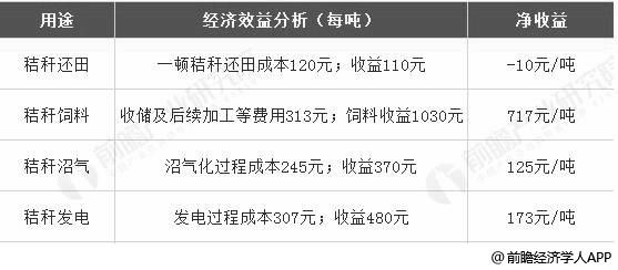 中国秸秆垃圾处理行业产生经济效益分析情况