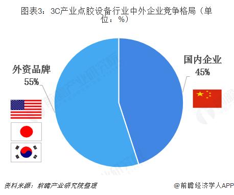 图表3:3C产业点胶设备行业中外企业竞争格局(单位:%)