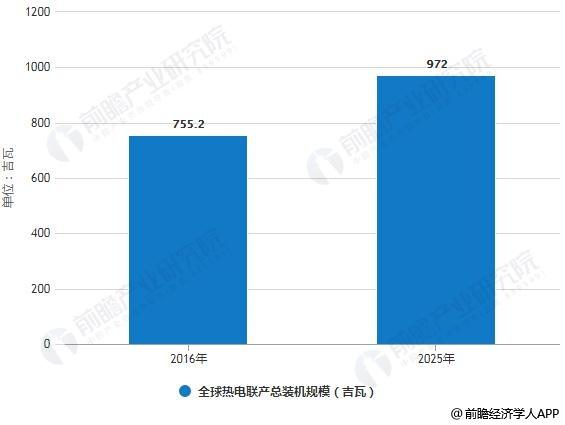 2016-20225年全球热电联产总装机规模统计情况及预测