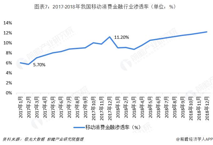 图表7:2017-2018年我国移动消费金融行业渗透率(单位:%)