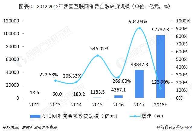 图表6:2012-2018年我国互联网消费金融放贷规模(单位:亿元,%)