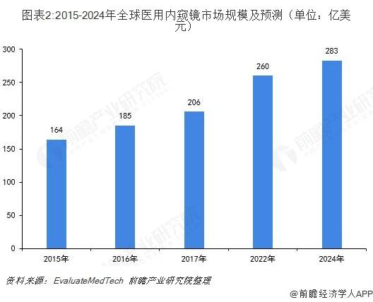 图表2:2015-2024年全球医用内窥镜市场规模及预测(单位:亿美元)