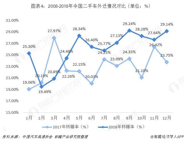 图表4:2008-2018年中国二手车外迁情况对比(单位:%)