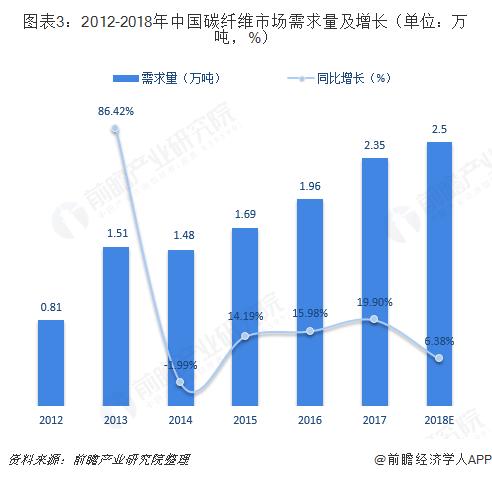 图表3:2012-2018年中国碳纤维市场需求量及增长(单位?#21644;?#21544;,%)