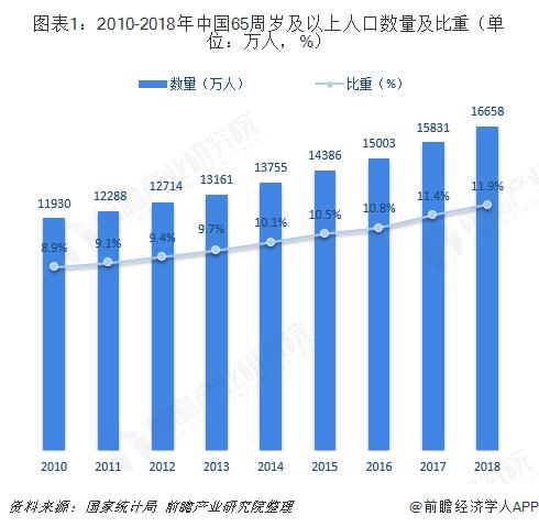 图表1:2010-2018年中国65周岁及以上人口数量及比重(单位:万人,%)