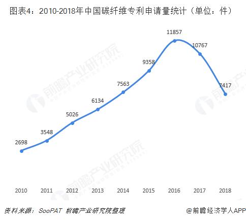 图表4:2010-2018年中国碳纤维专利申请量统计(单位:件)