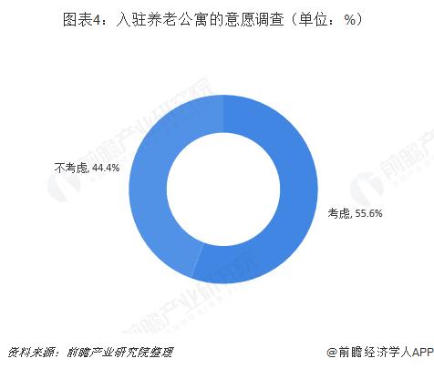 图表4:入驻养老公寓的意愿调查(单位:%)